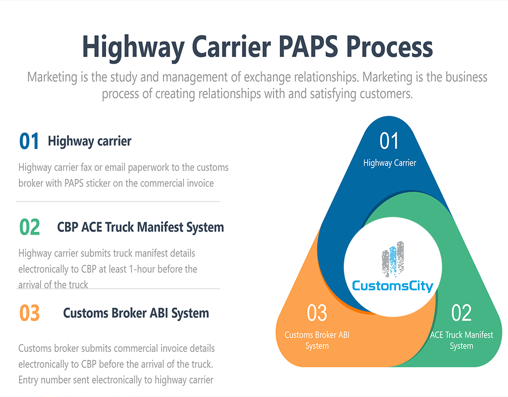 PAPS Pre-Arrival Processing System ABI Entry Number